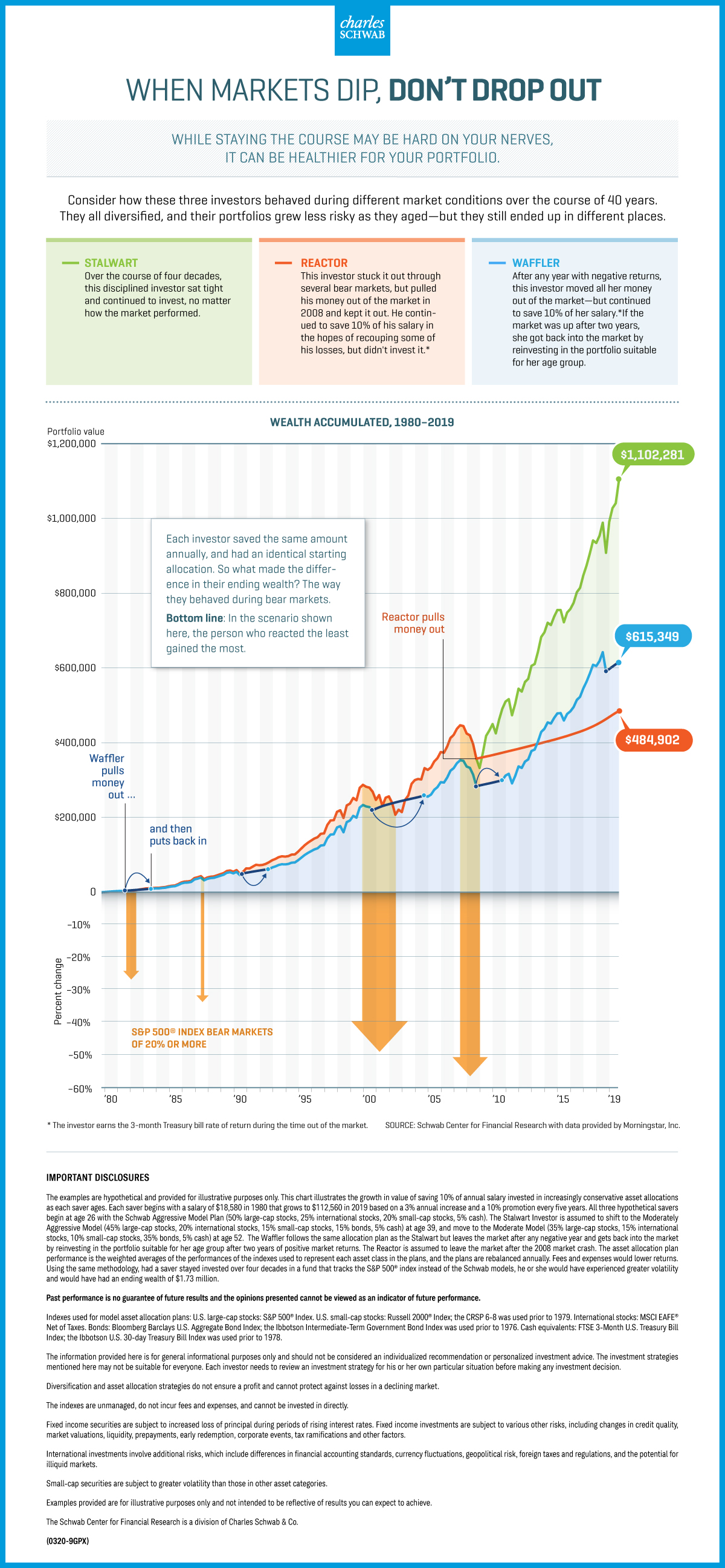 When Markets Dip, Don't Drop Out inforgraphic